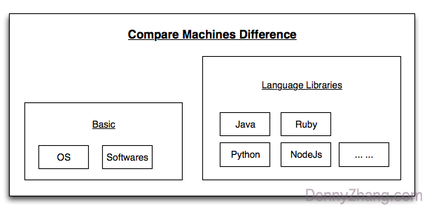 compare_machine_different.png