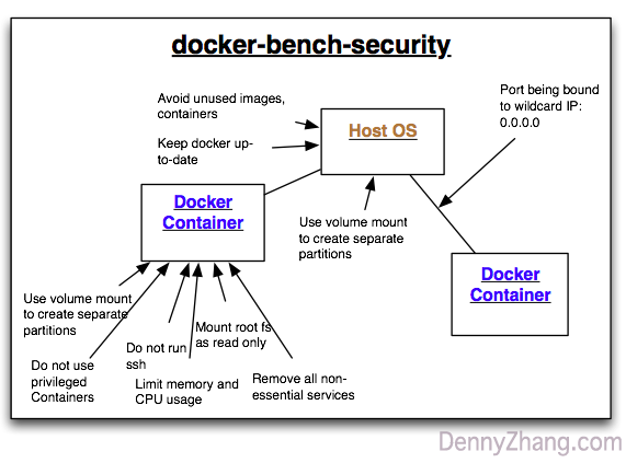 docker-bench-security: audit all known container vulnerabilities
