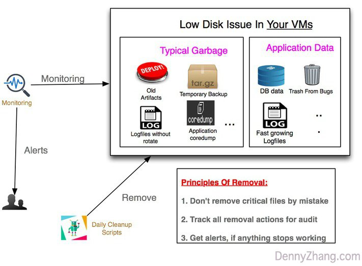 Reduce Support Effort Of Low Disk Issues