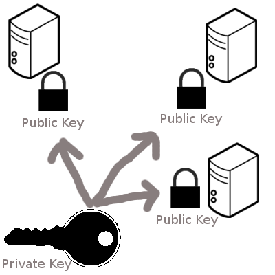 Avoid Using Same SSH Private Key For All Your Servers
