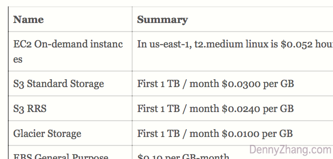 aws price reference card