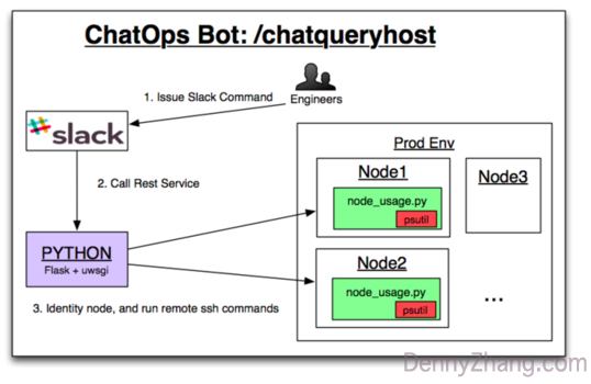 ChatOps Bot: Query Node Info Without Manual Login