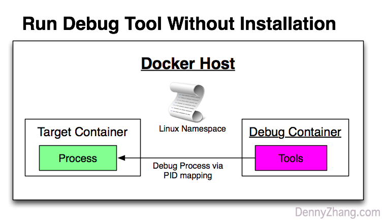 Container Run Process Debug Tools, But Install Nothing