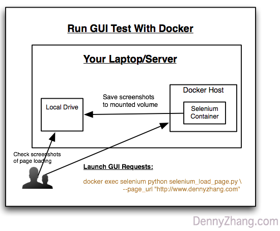 Use Docker To Run GUI Test: Detect Web Page Loading Issues
