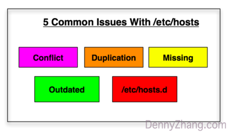 5 Common Issues Of /etc/hosts In Your Servers