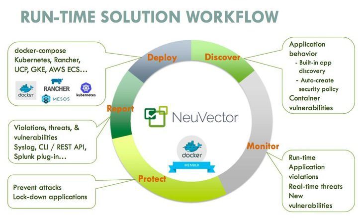 NeuVector, Build Run-Time Container Security
