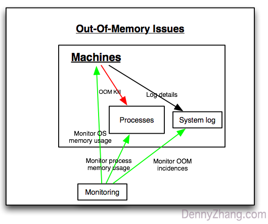 Monitor Out-Of-Memory Errors In Your Servers