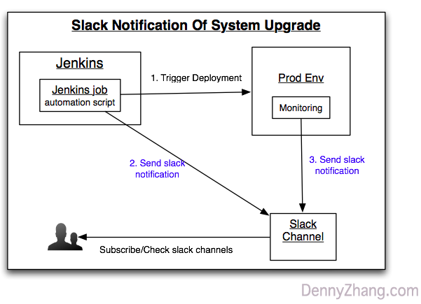 Get Slack Notifications For System Upgrade